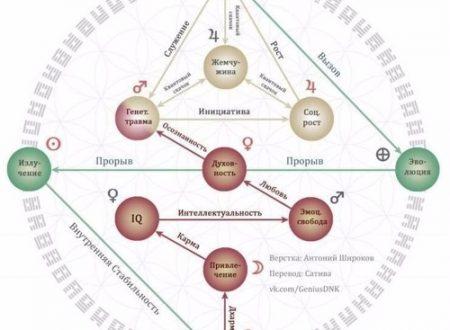 Гексаграммы – Код Матрицы