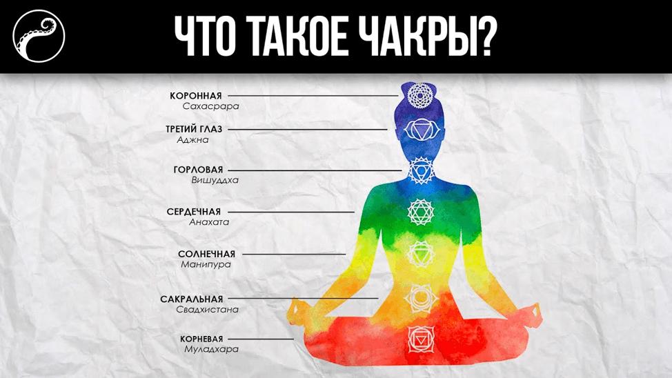 Центры Сознания